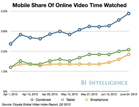 BII REPORT: Why Mobile Video Is Set To Explode | Content Creation, Curation, Management | Scoop.it