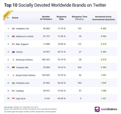 'Vodafone UK best at Twitter customer service' | real time | Scoop.it