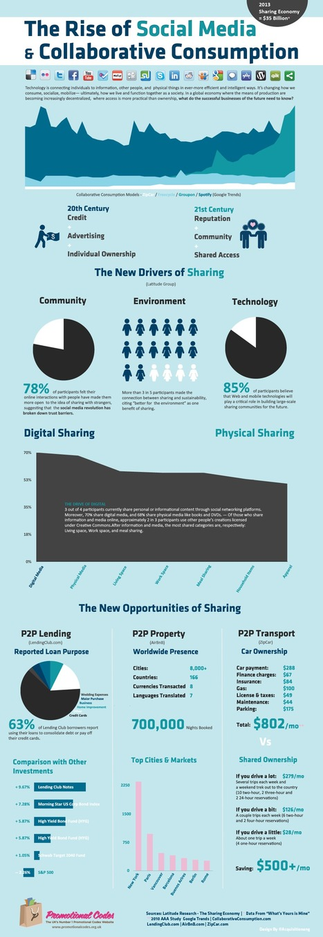 openp2pdesign.org » Collaborative Consumption (or Sharing Economy) infographic | Peer2Politics | Scoop.it