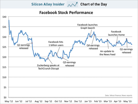 CHART OF THE DAY: The Facebook IPO, One Year Later (FB) | INTRODUCTION TO THE SOCIAL SCIENCES DIGITAL TEXTBOOK(PSYCHOLOGY-ECONOMICS-SOCIOLOGY):MIKE BUSARELLO | Scoop.it