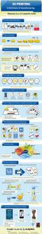 Cómo la impresión 3D va a cambiar la fabricación #infografia | Social Network for Logistics & Transport | Scoop.it