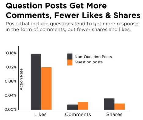 New Facebook Data Shows How Questions Impact Comments, Shares & Likes [INFOGRAPHIC] | We're in Business | Scoop.it