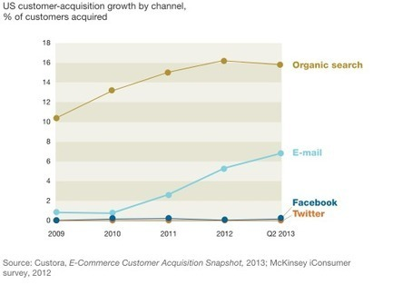 Why marketers should keep sending you e-mails | McKinsey & Company | SoShake | Scoop.it