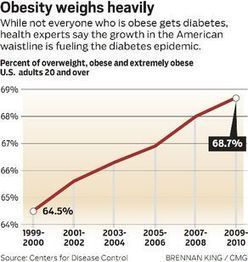 Special Section @PBPost: War on Diabetes | diabetes and more | Scoop.it