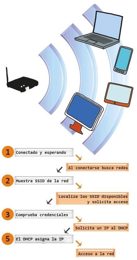Cómo saber si alguien se está conectado a tu red WiFi | Oficina de Seguridad del Internauta | Mundo Criminal | Scoop.it