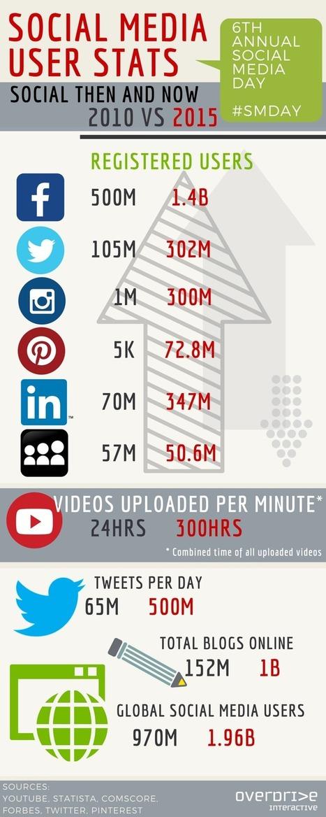 Social-Media-STATS2010-vs-2015.png (800×2000) | Sociologie du numérique et Humanité technologique | Scoop.it