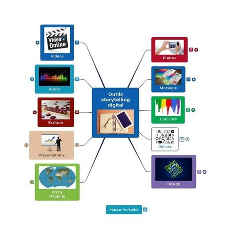 Mindmap : 50 outils pour votre STORYTELLING digital ! | actions de concertation citoyenne | Scoop.it