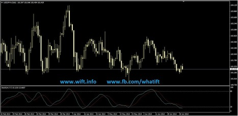 What is Stochastic oscillator Indicator.? | What is Forex Trading WIFT | Scoop.it