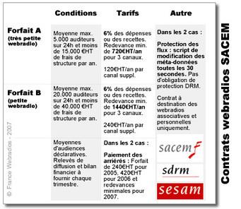 Sacem et webradios, où en est-on ? La Grosse Radio | Webradio | Scoop.it