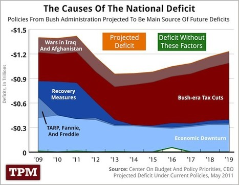 The Causes of the Deficit | New Ideas ☼ Innovative Thinking | Scoop.it
