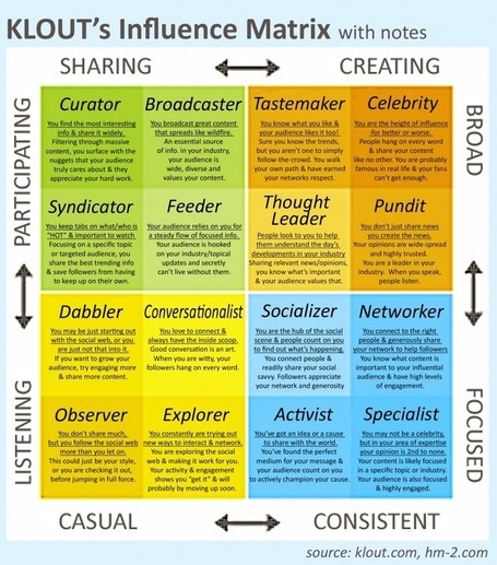 Five Types of Social Media Influencers [graphic matrix] | Neli Maria Mengalli' Scoop.it! Space | Scoop.it