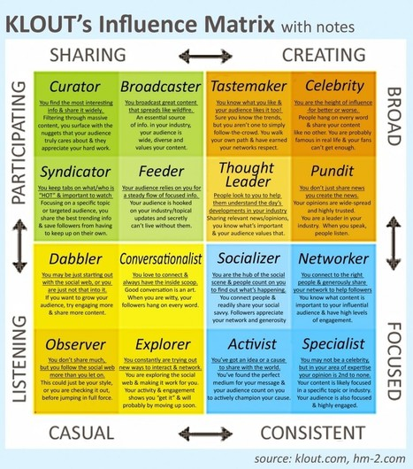 Five Types of Social Media Influencers Klout's Influence matrix | Psychology of Consumer Behaviour | Scoop.it