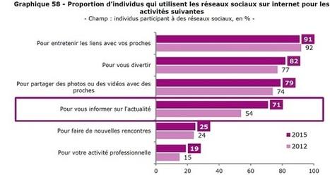 Plus de français sur les réseaux sociaux, y compris pour s'informer de l'actu | Social Media l'Information | Scoop.it