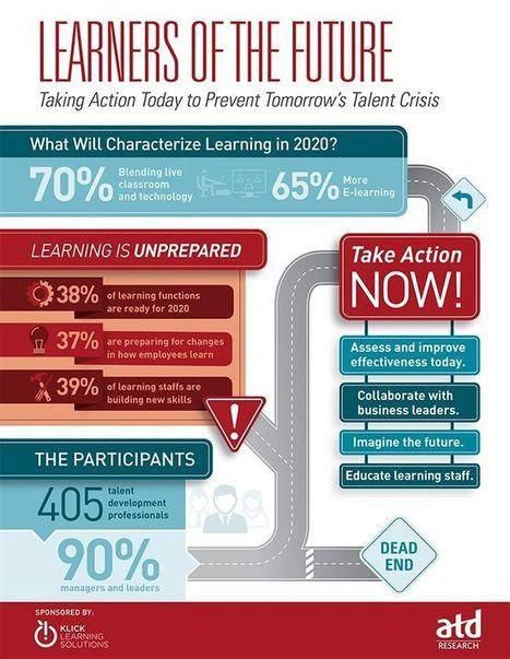 [Infographic] Learners of the Future | Educacion Tecnologia | Scoop.it
