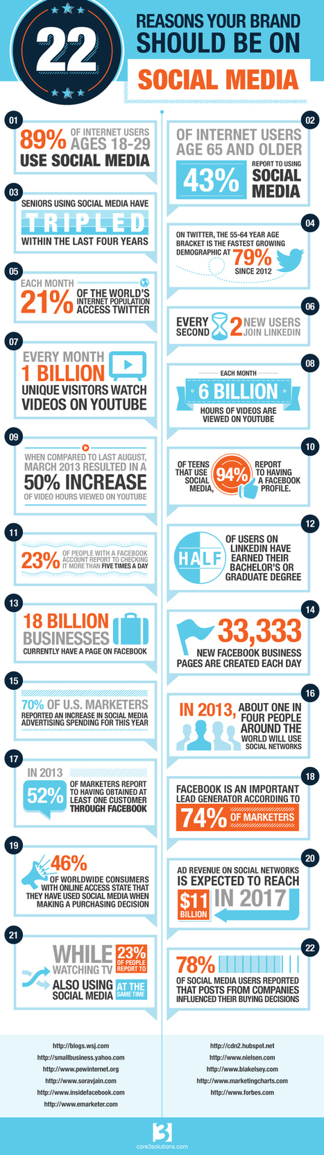 22 Reasons Your Brand Should be on Social Media Infographic | GoGo Social - Grab Bag | Scoop.it