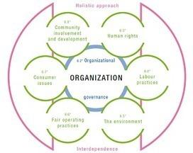 Let's talk about Quality: Introducing ISO 26000 - Guidance on Social Responsibility (Part 2/2) | Management de la Qualité, des Projets et Lean Six Sigma | Scoop.it