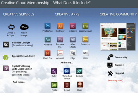 Adobe: Here's why Creative Cloud is worth $600 a year | Cloud Central | Scoop.it