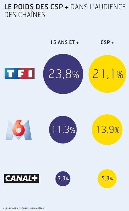 Télévision: la course aux CSP+ | Media&More | Scoop.it