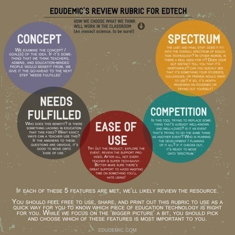 How To Decide Which EdTech Resource Is Right For You | Edudemic | EDUcational Chatter | Scoop.it