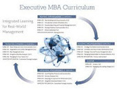 Distance Education: Executive MBA Program Development Skills | Distance Education | Scoop.it