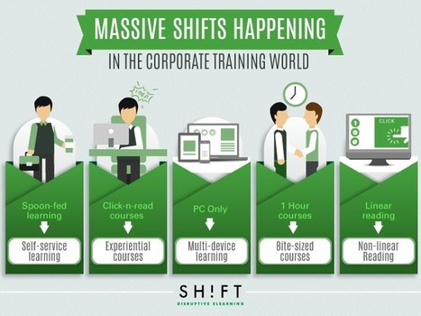 Massive Shifts Happening Right Now in the Corporate Training World | web learning | Scoop.it