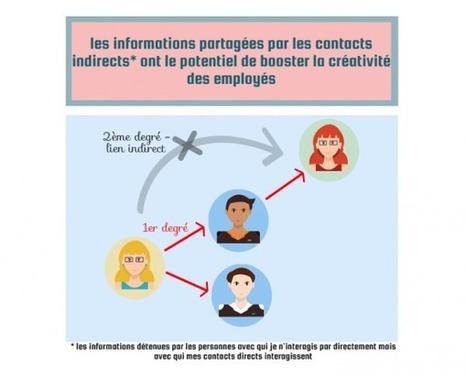 Plus large est le réseau social, plus grande sera la créativité | L'Atelier : Accelerating Business | La Gestion de Carrière | Scoop.it