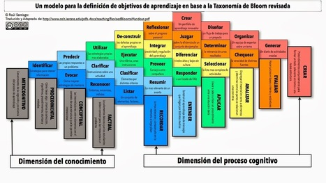 Un modelo para la definición de objetivos de aprendizaje en base a la Taxonomía de Bloom revisada | Biblioteca Virtual | Scoop.it
