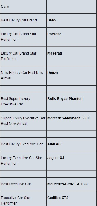 Car Brands in the good books of China's super-rich | Wunderman China Auto Marketing News | Scoop.it