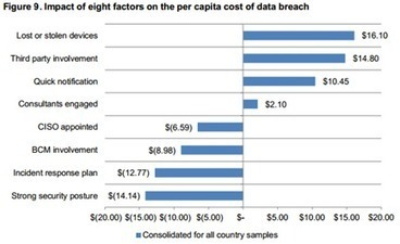 2013 Data Breaches: All You Need to Know - InfoSec Institute | The Daily Information Security Dose | Scoop.it