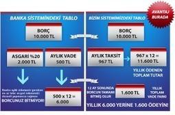 Kart Taksitlendirme | Kredi Kart Taksit | Scoop.it