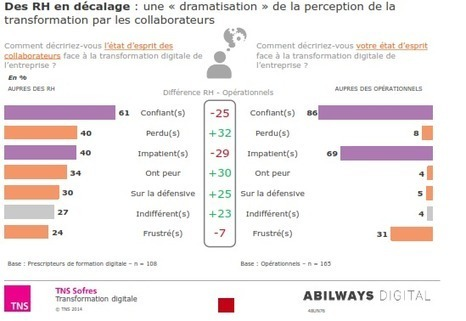 La transformation digitale en entreprise requiert une meilleure communication | L'Atelier : Accelerating Business | Créer de la valeur | Scoop.it
