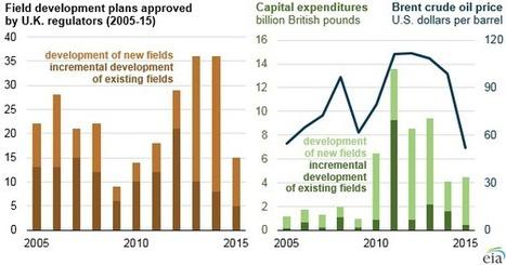 EIA: UK adds oil production in 2015, new field development declines - OE Digital | Future Energy | Scoop.it