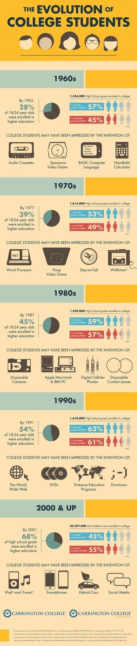 [Infografía] La evolución del estudiante universitario | Juventud y TIC | Scoop.it