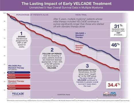 ASH 2011 Update #3 - Multiple Myeloma   Pharma Strategy Blog   CancerDataScience   Scoop.it