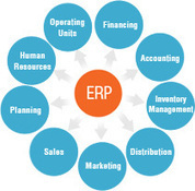web synergies ERP for Real Estate India,ERP for Construction India | wabsynergies | Scoop.it