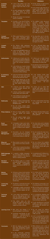Kentico Vs Umbraco - Most Popular ASP.NET CMSs Compared Side by Side   Website Design & Development   Scoop.it