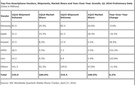 Ventes de smartphones : Lenovo et Xiaomi éjectés du top 5 | Applications mobiles professionnelles | Scoop.it