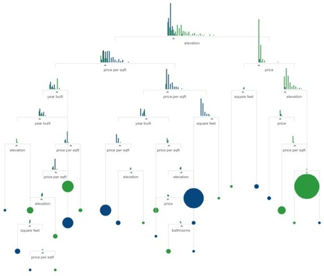 A Visual Introduction to Machine Learning | Data visualization | Scoop.it