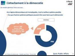 Seules 52 % des personnes interrogées par Ipsos estiment que les médias sont indispensables à la démocratie. | EcritureS - WritingZ | Scoop.it