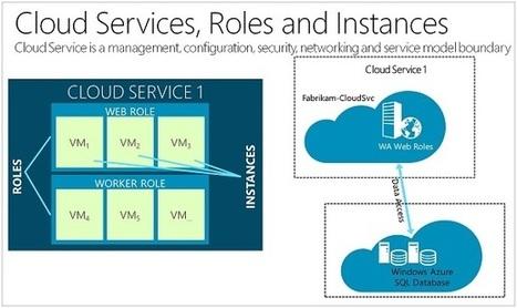 Failsafe: Guidance for Resilient Cloud Architectures | nodeJS and Web APIs | Scoop.it
