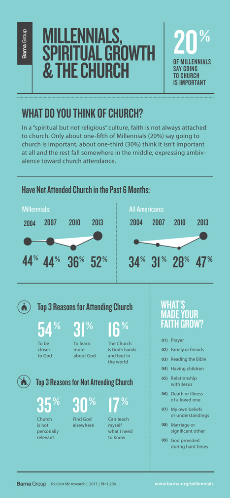 5 Reasons Millennials Stay Connected to Church - Barna Group | Infographics4Me | Scoop.it