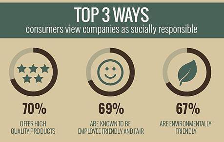 L'heure de la RSE a-t-elle enfin sonné pour les marques ? | Responsabilité sociale des entreprises (RSE) | Scoop.it