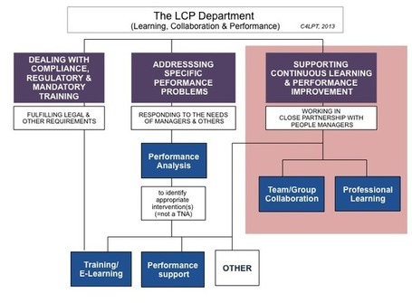 Supporting continuous learning and performance improvement – a vital new area of work | Dave B's Collaboration in Organisations | Scoop.it