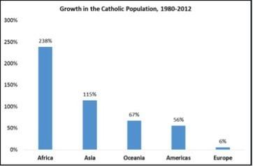 More Catholics, fewer receiving sacraments: A new report maps a changing church - Faith & Reason | Jeunes et religions | Revue du Web | Scoop.it