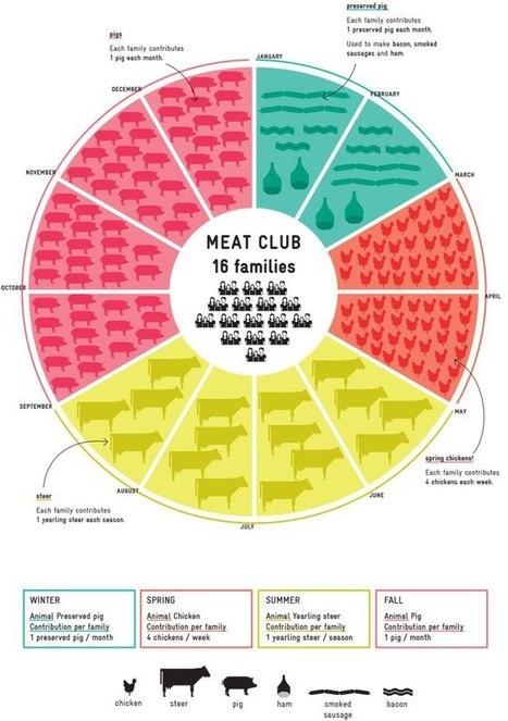 Is your meat in season? | @FoodMeditations Time | Scoop.it