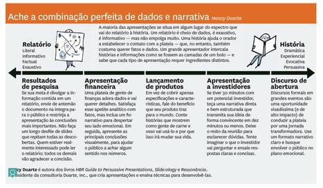 Como arrasar na apresentação   Harvard Business Review Brasil   Linguagem Virtual   Scoop.it