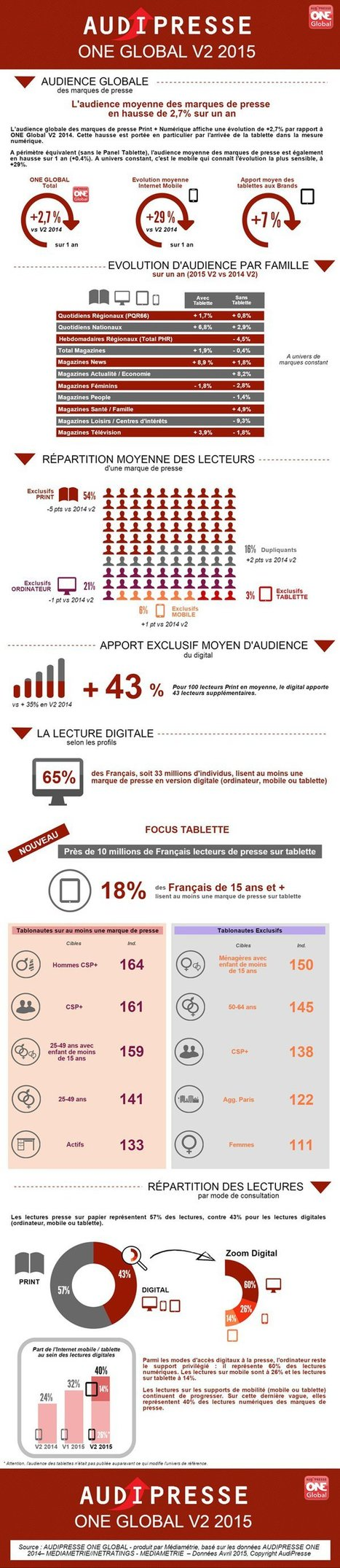Infographie : l'apport de la tablette pour les marques de presse | Big Media (En & Fr) | Scoop.it