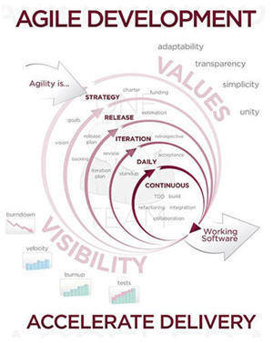 The Agile Model comes to Management, Learning, and Human Resources | Innovatus | Scoop.it