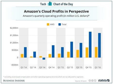 Amazon Web Services is becoming a nice predictable profit engine | Entrepreneurship, Innovation | Scoop.it