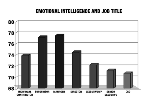 About Your Boss' Lack Of Emotional Intelligence... | Abnormal Psychology | Scoop.it